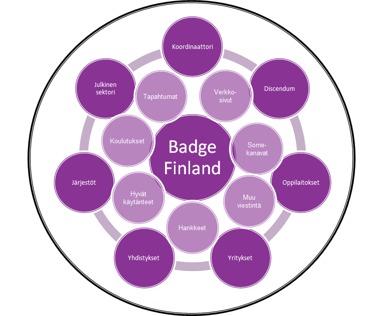 BadgeFinland Verkosto